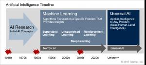 AI Timeline Gartner